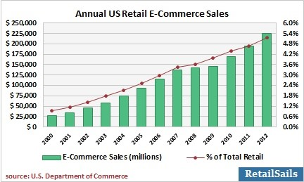 annual US retail ecommerce sales