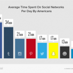 average time spent on social networks by Americans