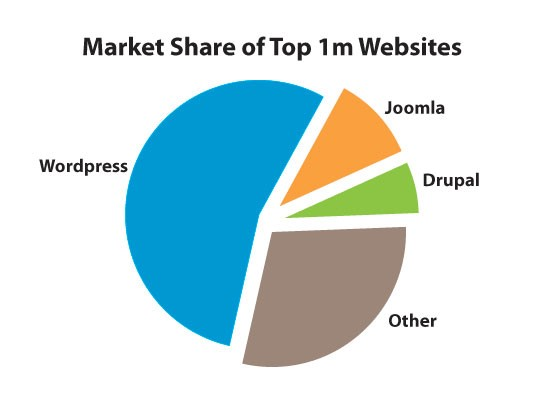 cms marketshare of top websites