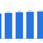 American online shoppers from 2016 to 2021 from Statista