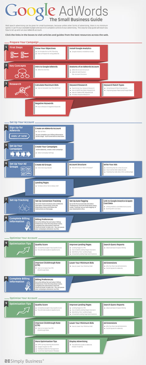 Google AdWords the small business guide