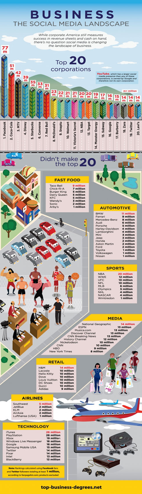 Types of Businesses Benefiting from Facebook