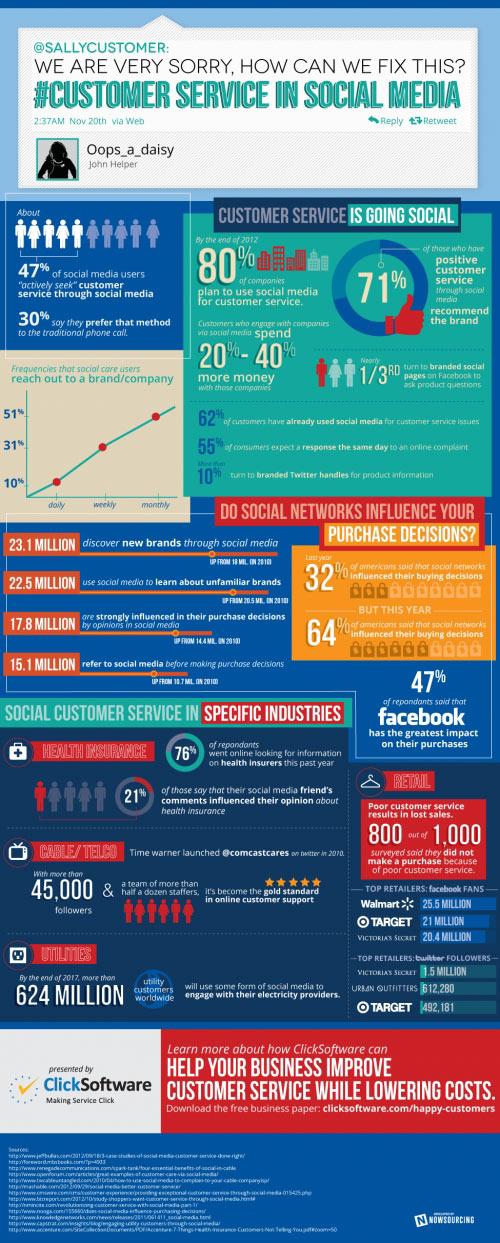How Social Media Changing Customer Service