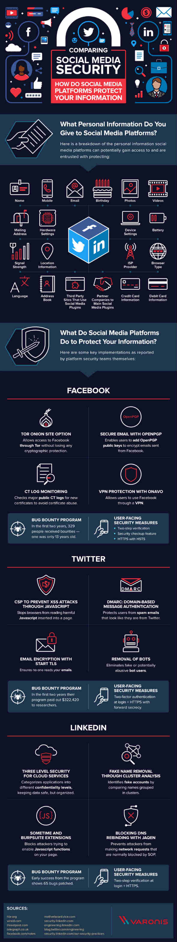 comparing social media security
