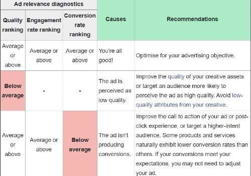 facebook ads relevance diagnostics